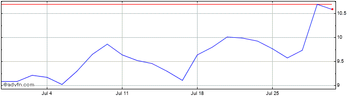 1 Month Halladale Assd Share Price Chart