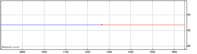 Intraday Hargreave Hale Aim Vct Share Price Chart for 19/5/2019