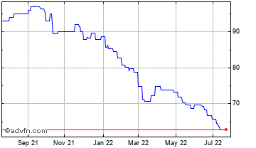 1 Year Hargreave Hale Aim Vct Chart