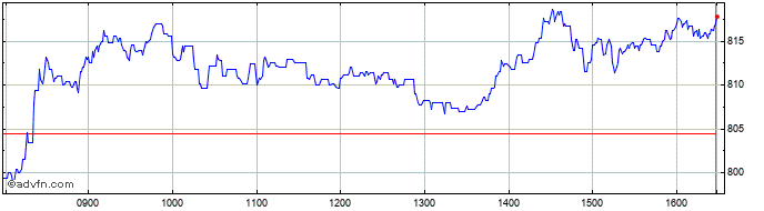 Intraday Hargreaves Lansdown Share Price Chart for 21/2/2020