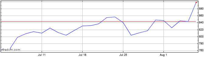 1 Month Hargreaves Lansdown Share Price Chart