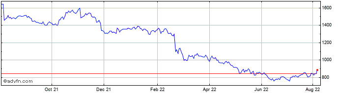 1 Year Hargreaves Lansdown Share Price Chart