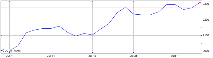 1 Month Halma Share Price Chart