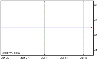 1 Month HML Holdings Chart