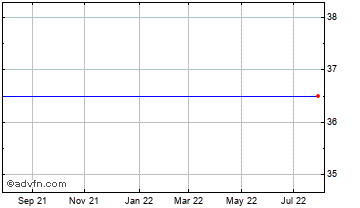 1 Year HML Holdings Chart