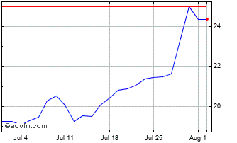 1 Month Hammerson Chart