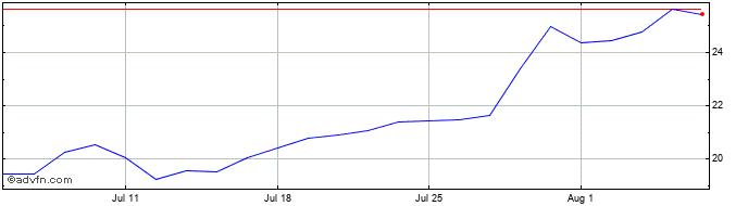 1 Month Hammerson Share Price Chart