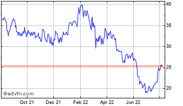 1 Year Hammerson Chart