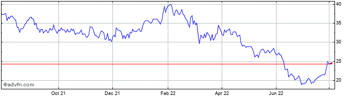 1 Year Hammerson Share Price Chart