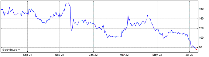 1 Year Hochschild Mining Share Price Chart