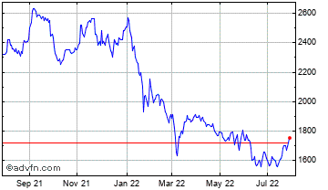 1 Year Herald Investment Trust  Chart