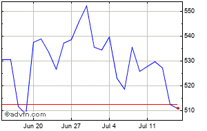 Hsbc Share Price  HSBA - Stock Quote, Charts, Trade History, Share