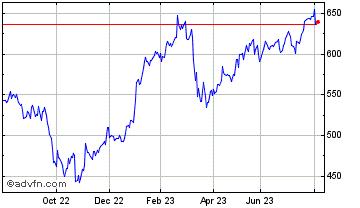 HSBC Holdings PLC Notice of AGM - ADVFN