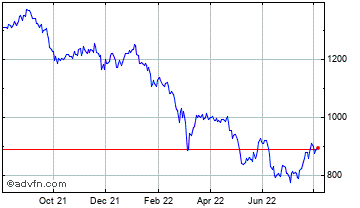 1 Year Henderson Smaller Companies Chart