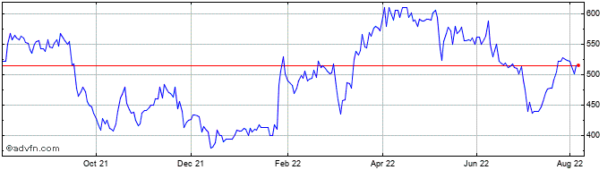 1 Year Hargreaves Services Share Price Chart