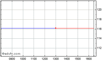 Intraday Hansteen Chart