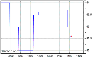 Intraday Hostelworld Chart