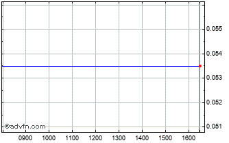 Intraday Hot Tuna Chart