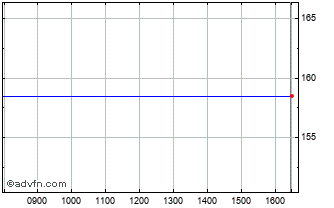 Intraday Helios Underwriting Chart