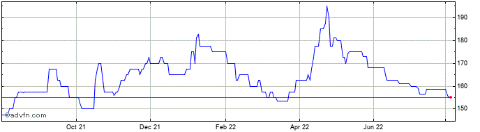 1 Year Helios Underwriting Share Price Chart