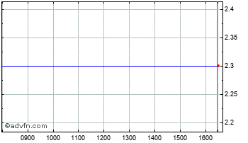 Intraday Havelock Europa Chart