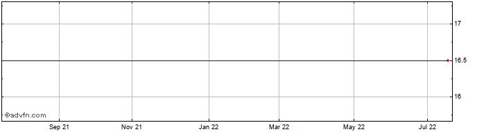 1 Year Hvivo Share Price Chart