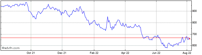 1 Year Howden Joinery Share Price Chart