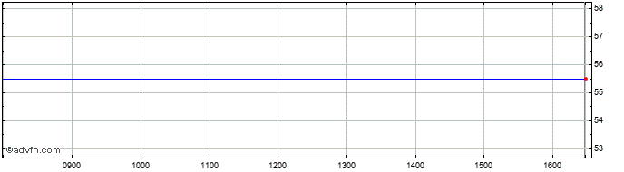 Intraday Hwsi Realisation Share Price Chart for 08/8/2020