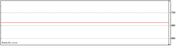Intraday Haynes Publishing Share Price Chart for 25/1/2020