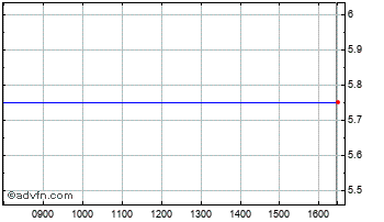 Intraday Impax Asian Sub Chart