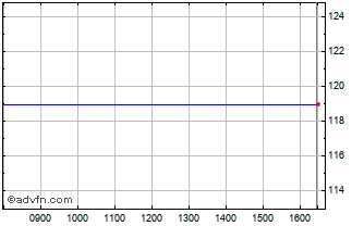 Intraday International Business M... Chart