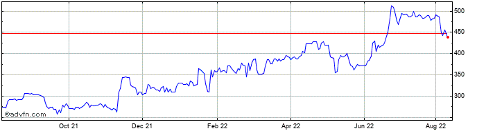 1 Year Ienergizer Ld Share Price Chart