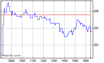 Intraday Ibstock Chart