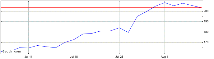 1 Month Ibstock Share Price Chart