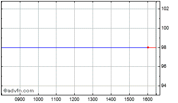 Intraday Invest. Cap. B Chart