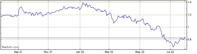 1 Year Integrated Diagnostics Share Price Chart