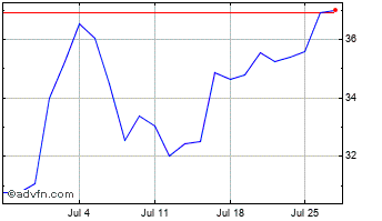 1 Month Igas Energy Chart