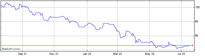 1 Year Intercede Share Price Chart