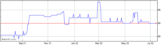 1 Year Inc&Gwth Vct Share Price Chart