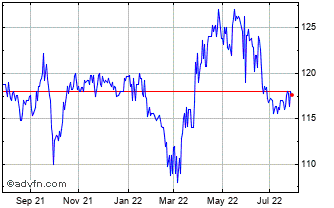 1 Year Impact Healthcare Reit Chart