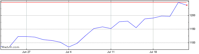 1 Month 3i Share Price Chart