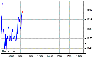 Intraday Imperial Brands Chart