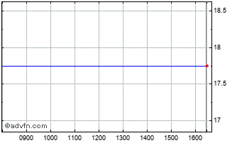 Intraday Immedia Broadcasting Chart