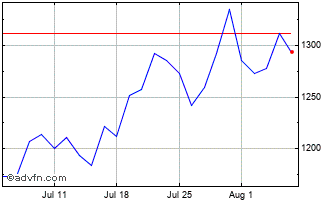 1 Month Imi Chart