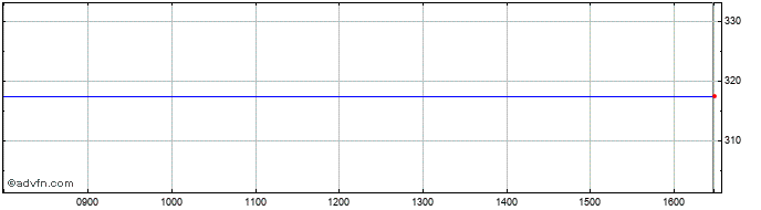 Intraday Industr. Multi Share Price Chart for 27/2/2020