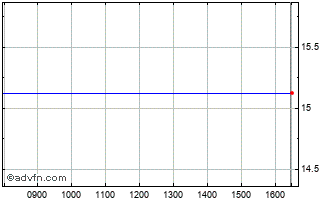 Intraday Ince Chart
