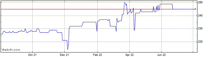 1 Year Indus Gas Share Price Chart