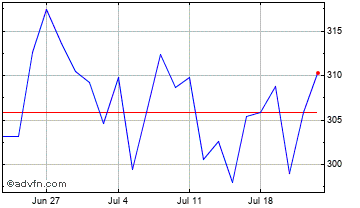 1 Month Indivior Chart