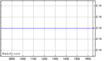 Intraday Infinity Eng. Chart
