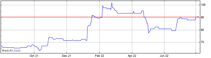 1 Year Ingenta Share Price Chart